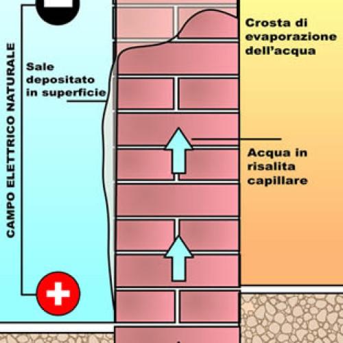 elosystem - deumidificazione umidita risalita